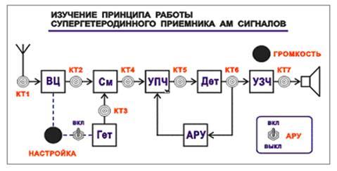 Принцип действия и область применения супергетеродинных приемников и их узлов